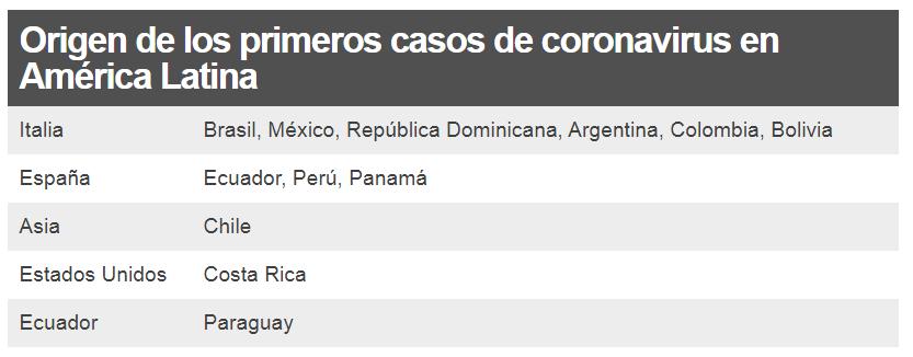 Origen de los primeros casos de COVID-19 en América Latina