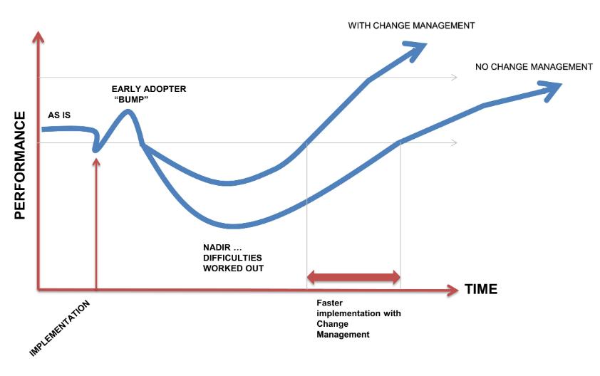 Modelo de gestión del cambio que muestra entusiasmo inicial, seguido por la mayoría posterior en la adaptación a la implementación del cambio.