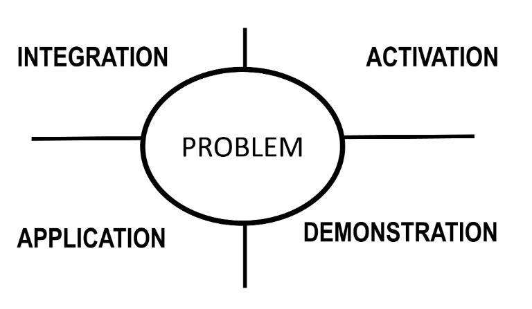 Figura 2: Fases para una instrucción efectiva (después de Merrill, D.M (2002)