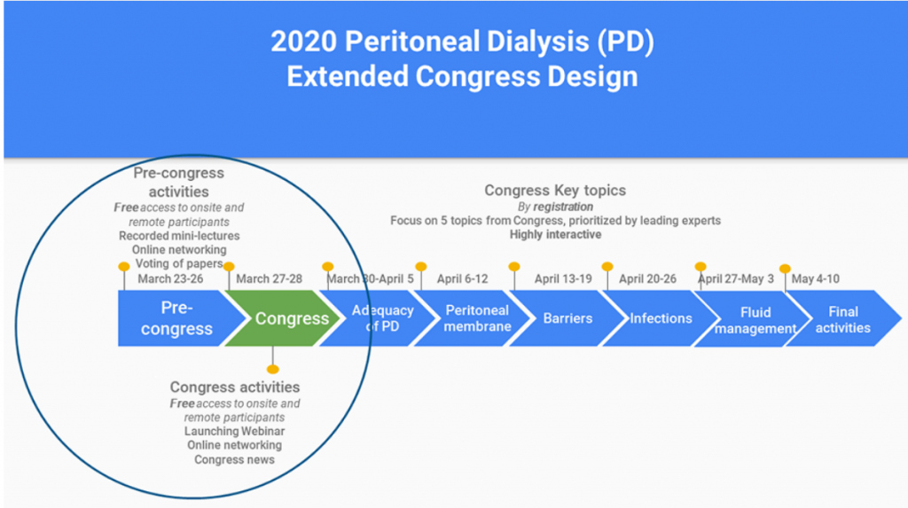 Modelo de Congreso Extendido Diálisis Peritoneal