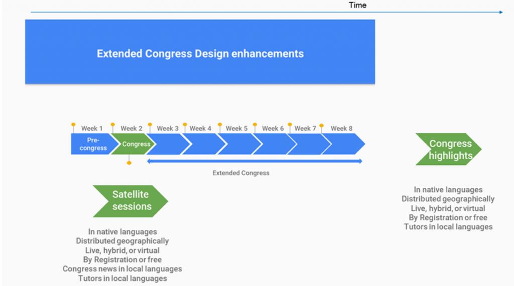 Modelo de Congreso Extendido Diálisis Peritoneal.-2